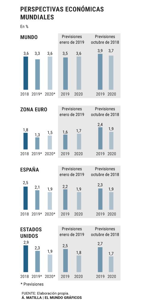 Calendario Fmi 2020.Jarro De Agua Fria Del Fmi Para Espana Crece Menos Este Ano