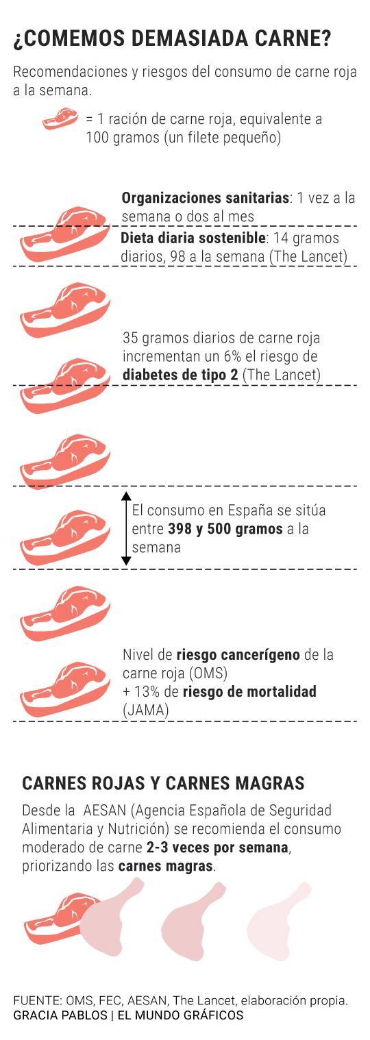Dieta para bajar 1 kg por semana