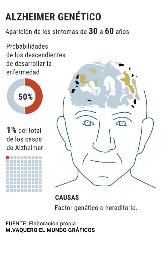 signos de demencia en los 20 años