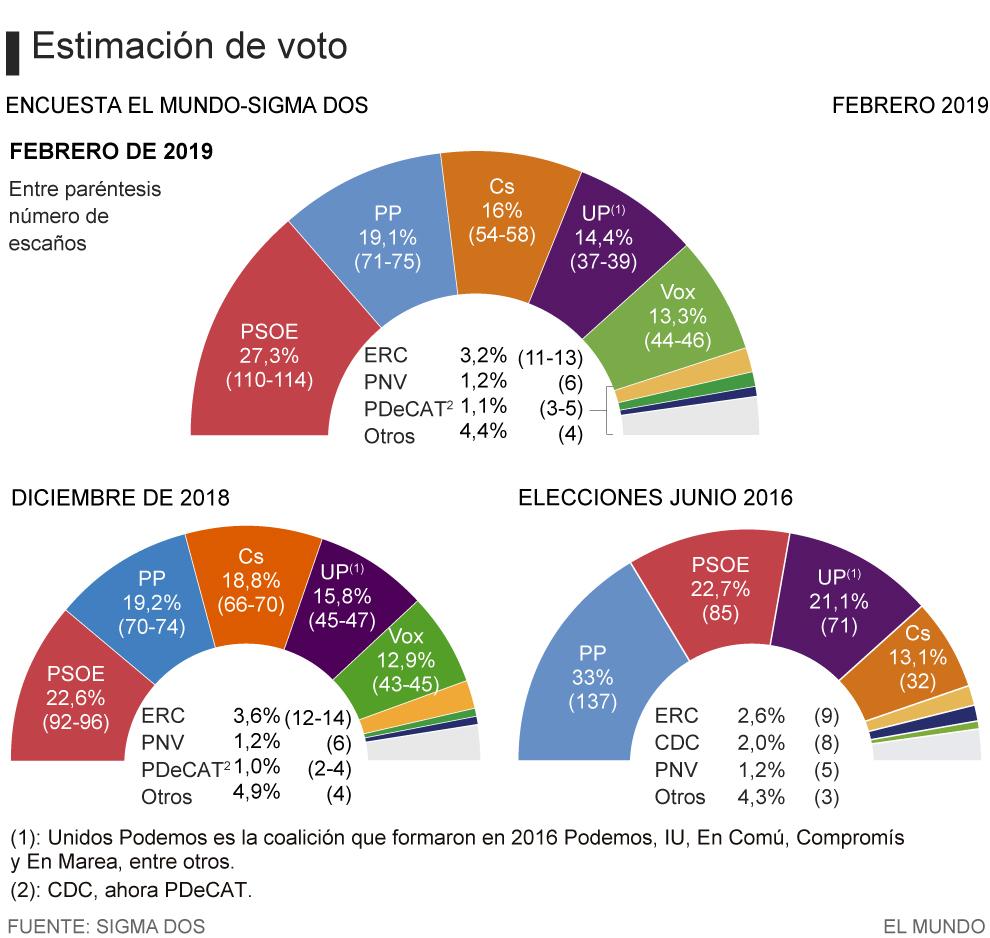 7a69a82bd3 El frenazo de Ciudadanos pone en riesgo la mayoría de centroderecha en las  elecciones generales