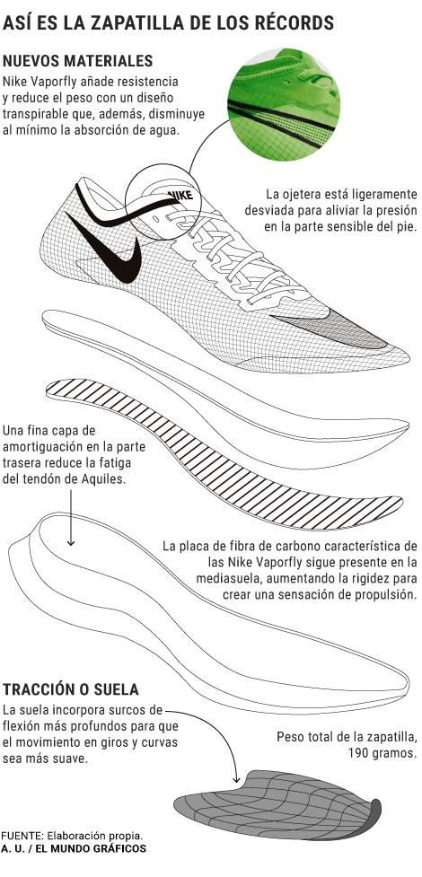 Las Vaporfly de Nike, zapatillas 'mágicas' para correr más