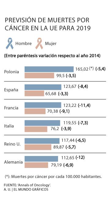 incidencia y mortalidad del cáncer de próstata en italiano