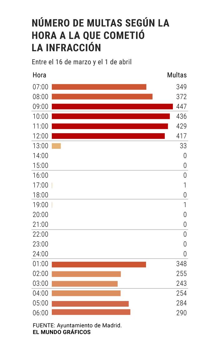 Estas son las cámaras que más multan en Madrid Central | Madrid