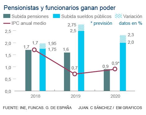 2019: un año de ganancias para funcionarios y pensionistas
