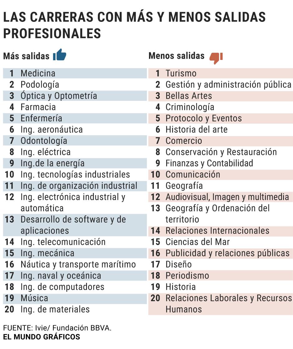 haz repentino entregar  Medicina y las ingenierías son las carreras universitarias con más salidas  y Turismo y Bellas Artes las que menos | España