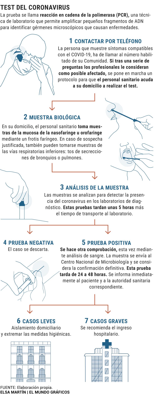 Sintomas Del Coronavirus Tratamiento Y Como Evitar El Contagio De Covid 19 Salud