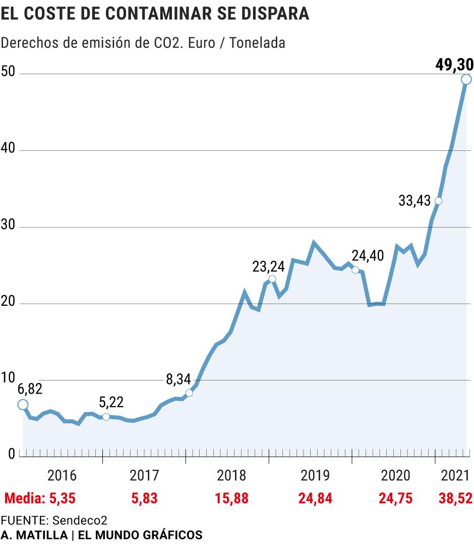 Quien contamina paga (y mucho): el coste del CO2 se dispara a niveles  récord y amenaza la recuperación | Medio Ambiente