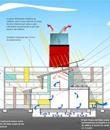Regulación térmica de la 'R4House'. (Foto: EL MUNDO)
