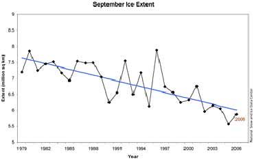 Gráfico que recoge la reducción, año a año, de la extensión de la capa de hielo del Ártico (NSIDC)