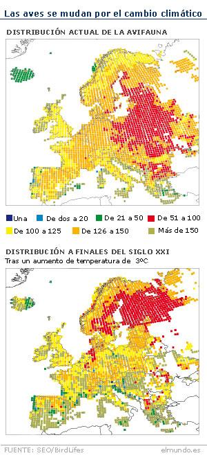 Comparación de la situación actual de las aves y para finales de siglo.