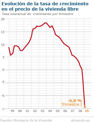 Los pisos caen a precios del año 2006.