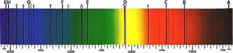 El espectro solar con las líneas de Fraunhofer. | NASA