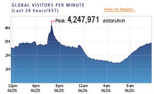 Pico de tráfico en sitios de noticias según Akamai.