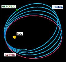 La órbita de Mercurio según Newton (rojo), y según se observa y explicó Einstein (azul)