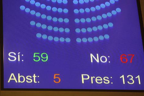 Las votaciones secretas han tumbado las enmiendas a la totalidad. | Antonio Moreno