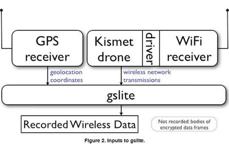 Esquema del informe realizado por Stroz Friedberg que explica el funcionamiento de 'gslite'.