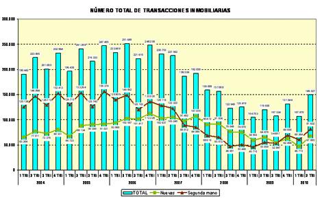 Evolución histórica de la compraventa de casas.   Gráfico: Ministerio de Vivienda