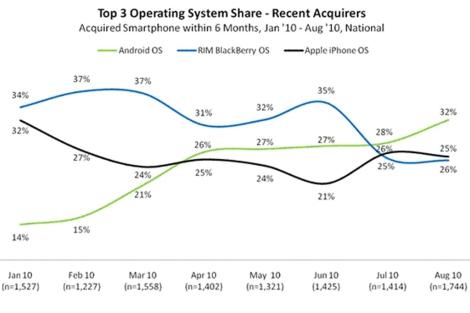 Ventas de 'smartphones' desde enero hasta agosto.   Nielsen