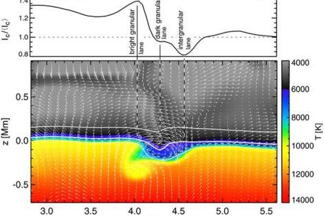 Esquema de un torbellino horizontal (las flechas representan la velocidad). | CSIC