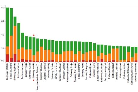 Gráfico de las embajadas. (La de Madrid marcada con un punto rojo). | Wikileaks