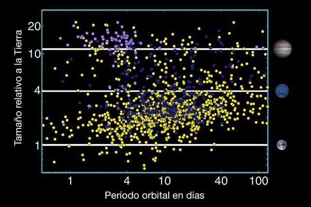 Periodos y tamaños de los nuevos candidatos a planetas.   NASA, W. Stenzel