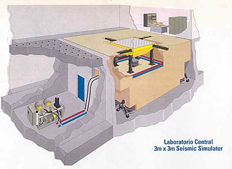 Estructura del simulador sísmico de Madrid. | CEDEX.