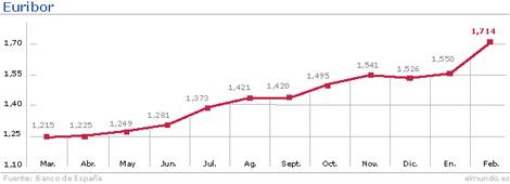 Evolución del Euribor hasta febrero. | Gráfico: M. J. Cruz.