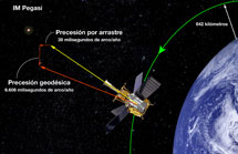 Las medidas de Gravity Probe B | NASA.