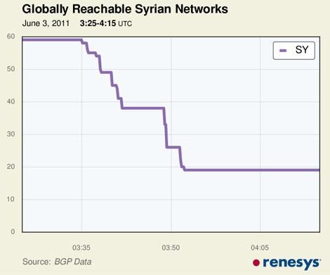 Captura del apagón sirio en Renesys.
