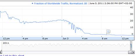 El apagón, visto por el tráfico de Google.