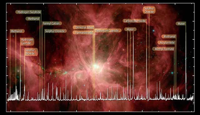 Moléculas orgánicas observadas por Herschel en Orion. | ESA, HIFI, Bergin y equipo HEXOS