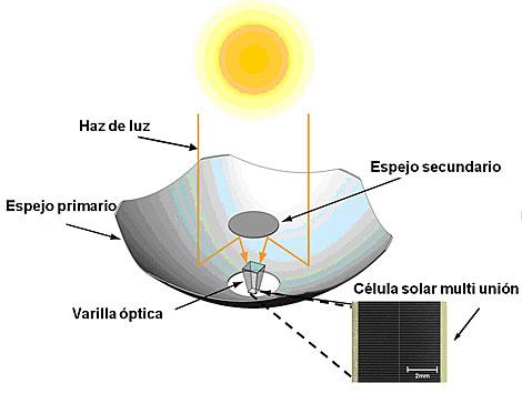 Un concentrador de luz solar tiene un aspecto semejante al faro de un coche. | SolFocus.