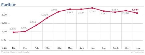 Evolución del Euribor hasta noviembre.   Gráfico: M. J. Cruz