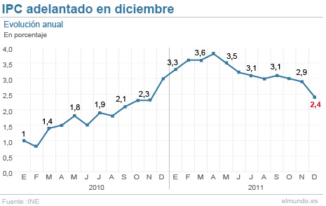 Evolución de la inflación a partir de datos del INE.