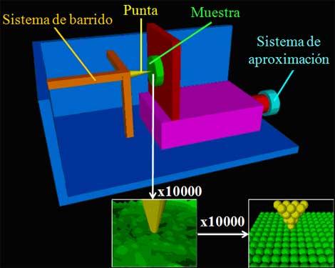 Esquema de un microscopio de efecto túnel.| J. M. Gómez Rodríguez.