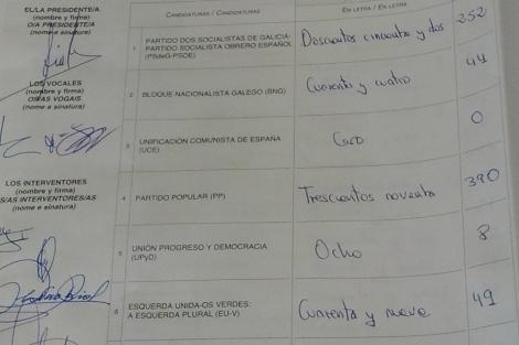 Extracto del acta electoral firmada tras las elecciones con los 49 votos de IU.