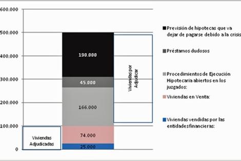 Gráfico de Afes sobre las consecuencias de la crisis en las hipotecas de particulares.