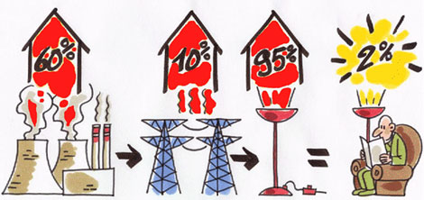 Pérdidas energéticas. | Greenpeace