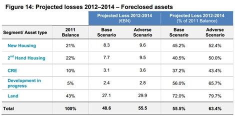 Desglose de las pérdidas previstas por la banca en sus activos adjudicados. | Oliver Wyman
