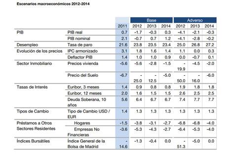 Cuadro de previsiones macroeconómicas publicadas hoy por el Banco de España. | E. M.
