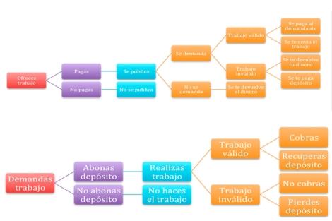 Esquema del funcionamiento de www.nohagasnada.com. | ELMUNDO.es
