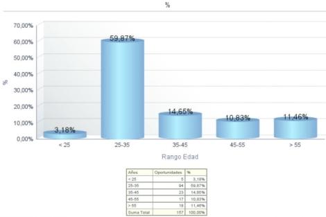 Gráfico con el rango de edad de las personas que buscan adquirir una vivienda en Madrid. | EM
