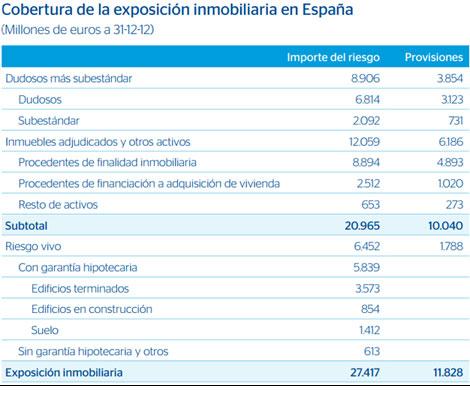 Cuadro resumen de la exposición inmobiliaria del banco.   E M