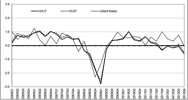Gráfico comparativa por trimestres del crecimiento de la Eurozona, la UE y EEUU