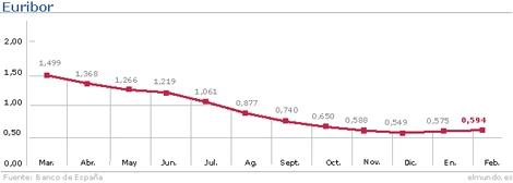 Evolución del índice hasta el mes de febrero. | Gráfico: M. J. Cruz