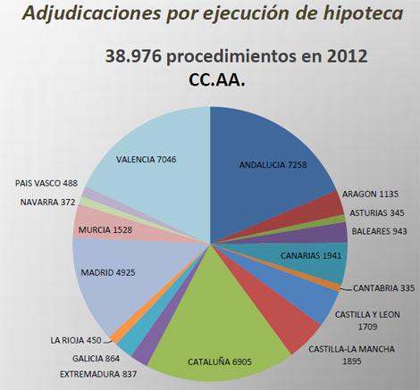 Gráfico: Registradores de la Propiedad