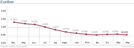 Evolución del Euribor hasta el mes de marzo.| Gráfico: M.J Cruz