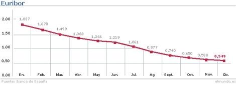 Evolución del Euribor hasta el mes de marzo. | Gráfico: M. J. Cruz