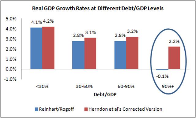 La relación entre deuda y crecimiento, una vez revisado el estudio. | 'The Washington Post'