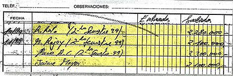 Datos de la contabilidad de Bárcenas con cantidades entregadas a Rajoy. | 'El País'